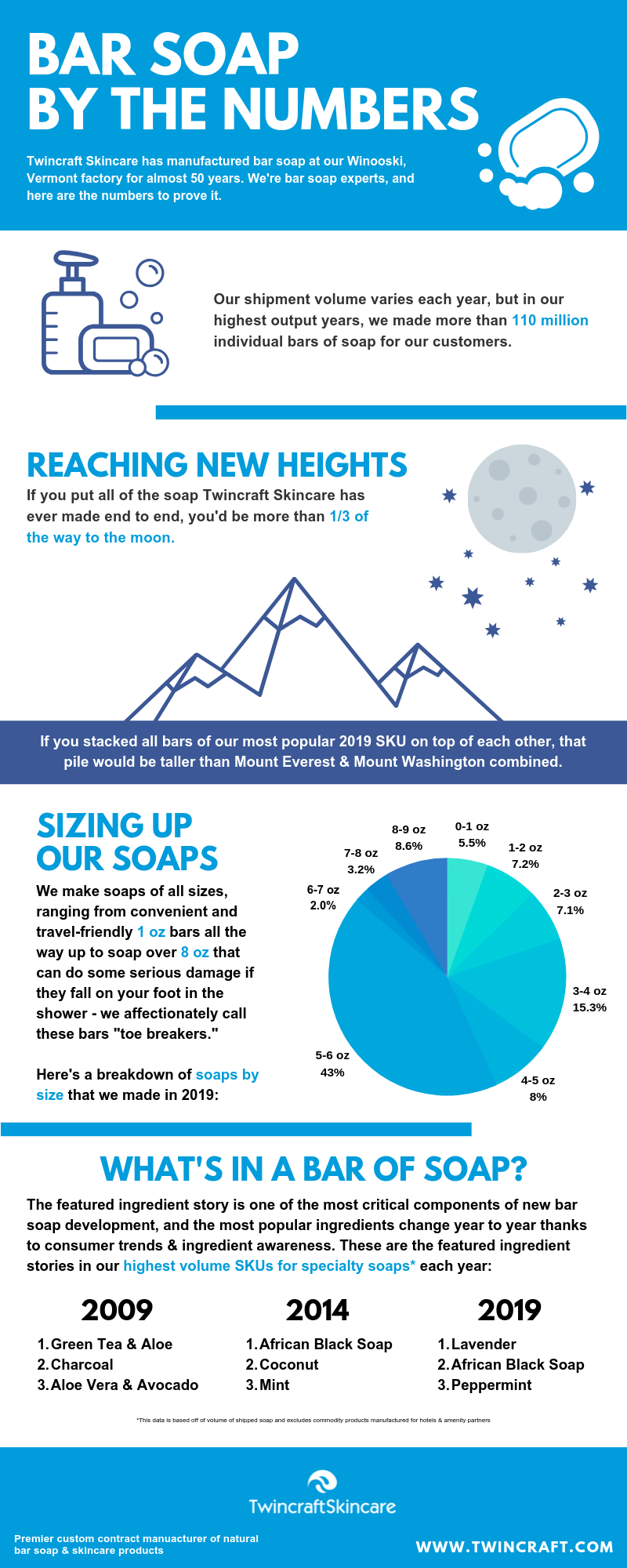 Twincraft Skincare Bar Soap By the Numbers