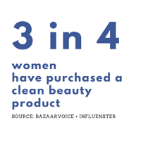 3 in 4 women purchased clean beauty
