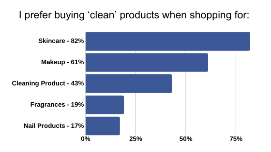 clean product categories