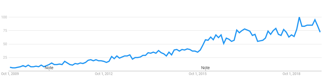 Interest in turmeric over time