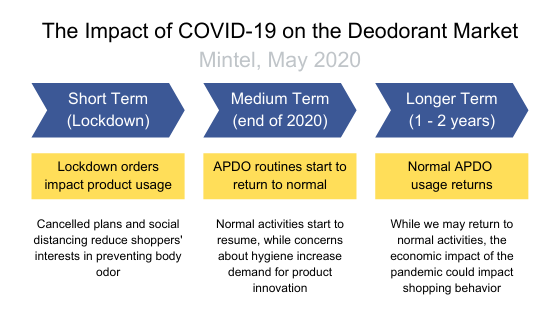 The Impact of COVID-19 on the Deodorant Market (May 2020)
