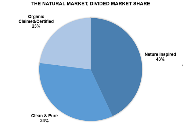 The Natural Market Divided Market Share