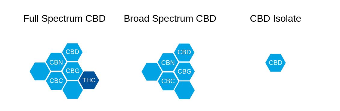 Types of CBD