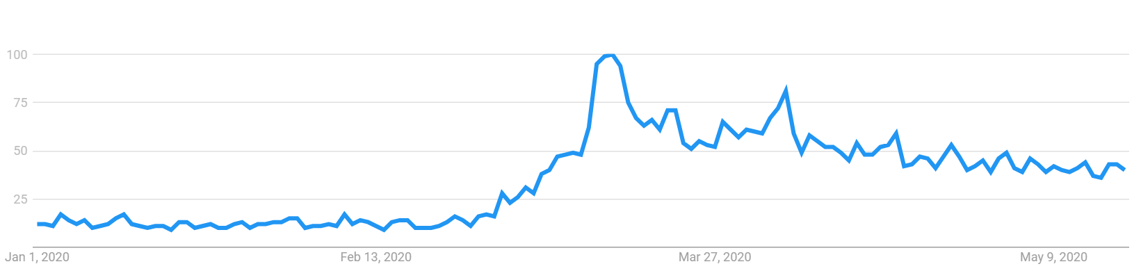 US Google Search volume for hand soap
