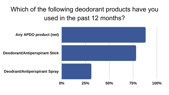 Which of the following deodorant products have you used in the past 12 months_ (1)