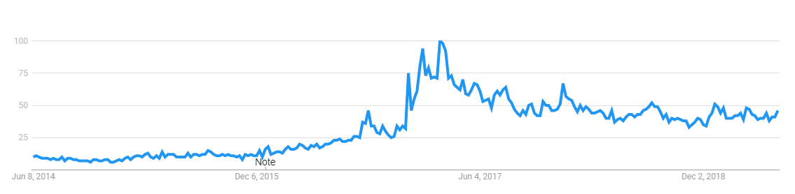 charcoal - search traffic volume 2014 - 2019