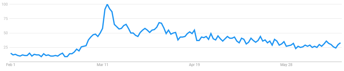hand soap search results over time